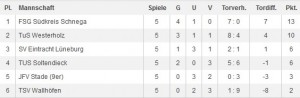 BM Tabelle D-Juniorinnen 2014