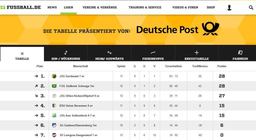Quelle: www.fussball.de
